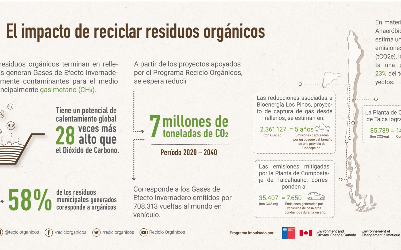 El positivo impacto en la reducción de emisiones de Gases de Efecto Invernadero al reciclar residuos orgánicos
